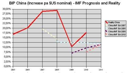 IMF - China BIP prognosis and reality