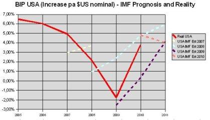 IMF - US BIP prognosis and reality