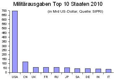 Militärausgaben nach Ländern 2010