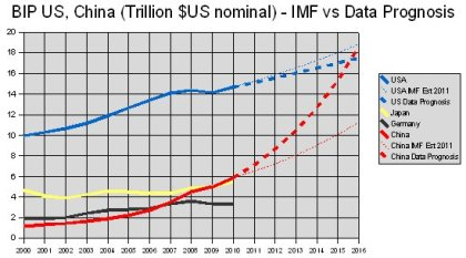 US China - Alternative Nominal USD BIP Growth Prognosis