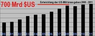 Entwicklung der US-Militärausgaben 2000 bis 2011