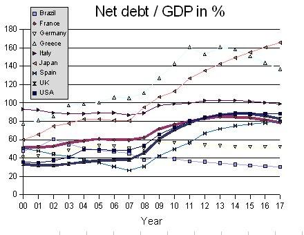 Nettostaatsverschuldung / BIP in % - IMF WEO April 2012
