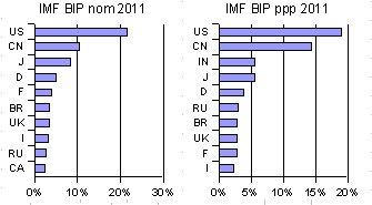 IWF 4/2012 - Top-10 Länder bzgl. BIP 2011