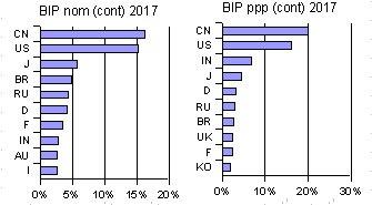 Datenfortschreibung 4/12 - Top-10 BIP 2017