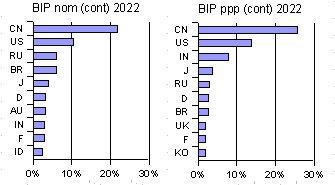 Naive Prognose für 2022 - Top-10 nach BIP